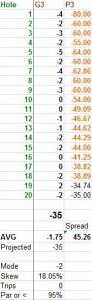 World Record Dolf Score September 17-2014